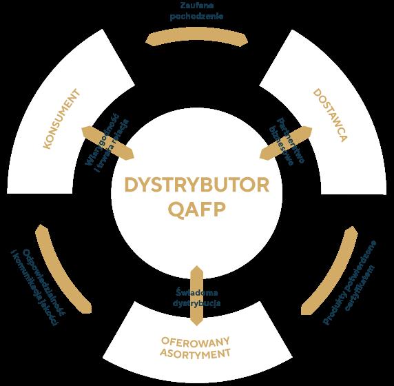Idea systemu QAFP dla dystrybutora